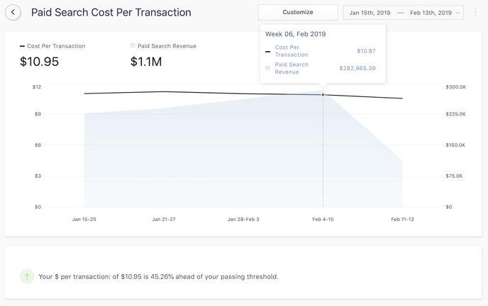 paid search cost per transaction